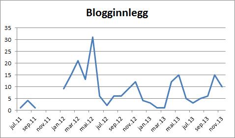 Blogginnlegg KNbloggen