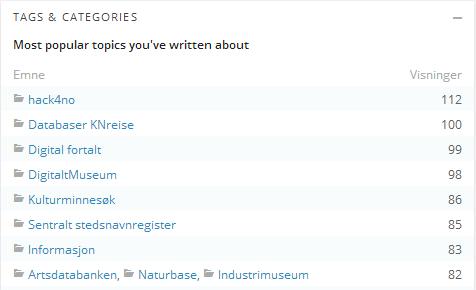 mest populære kategorier