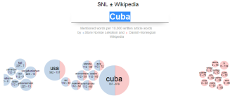 SNL ± Wikipedia – sml tekster, visualisering