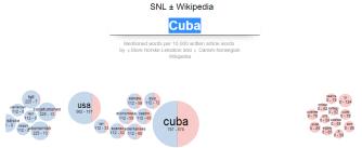 SNL ± Wikipedia – sml tekster, visualisering