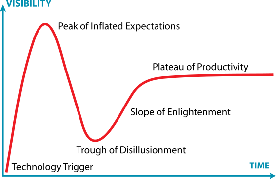 559px-Gartner_Hype_Cycle.svg